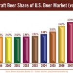 Craft Beer sales increased in 2008